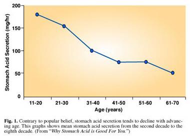 stomach acid graph