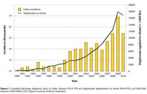 Glyphosphate and Celiac